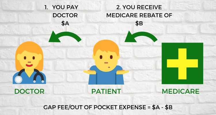Diagram explaining how Medicare rebates work in Australia.