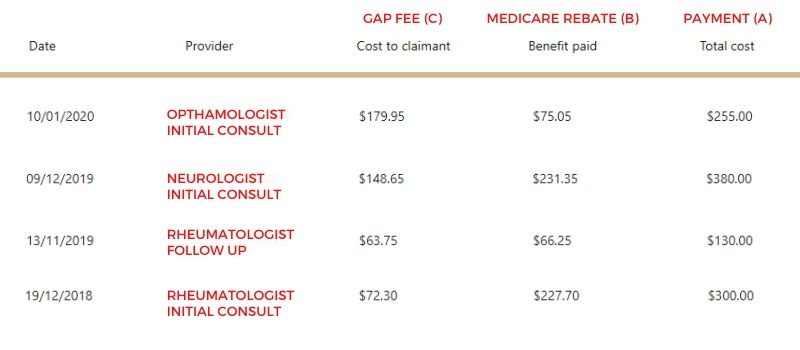 Extract from a Medicare satement showing the cost of seeing a specialist in Australia.