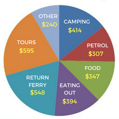 The exact cost of a trip to Tasmania broken down into accommodation, petrol, food, activities and ferry ride.